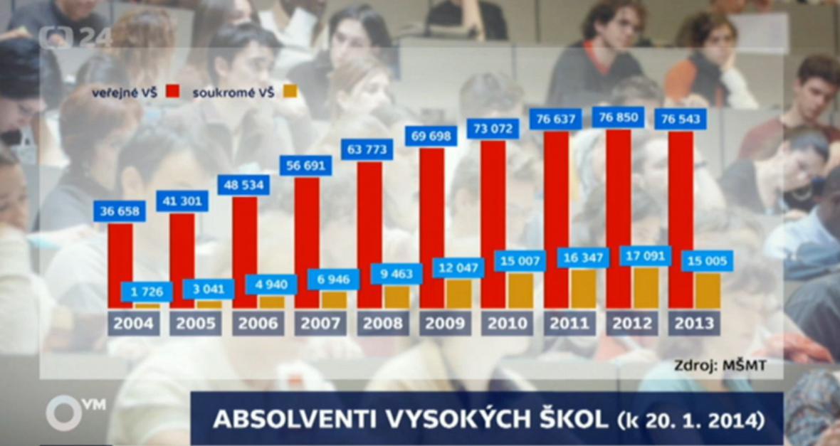 Absolventi vysokých škol (k 20. 1. 2014)