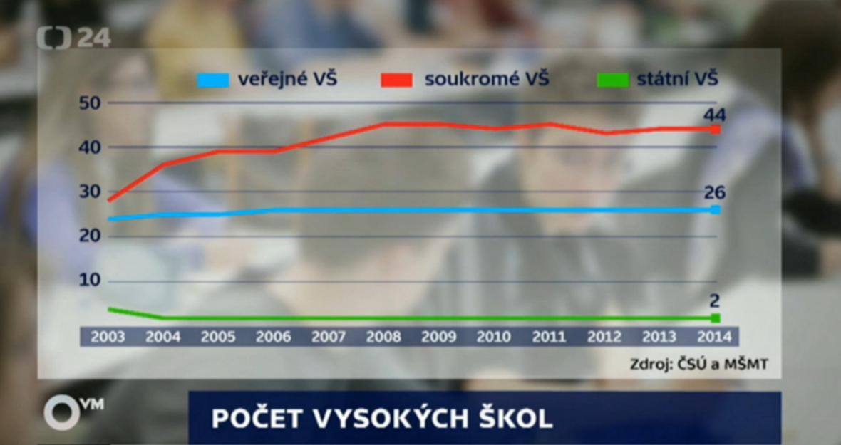 Počet vysokých škol v Česku