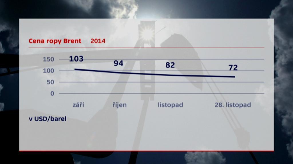 Cena ropy Brent na podzim 2014