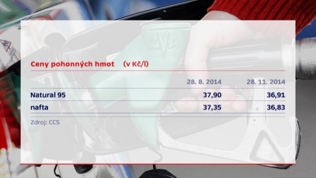 Cena pohonných hmot koncem srpna a listopadu 2014