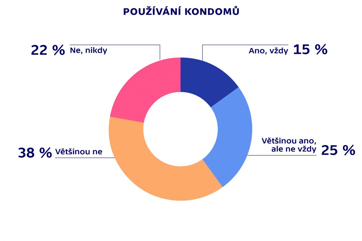 Sexuální chování populace ČR –HIV