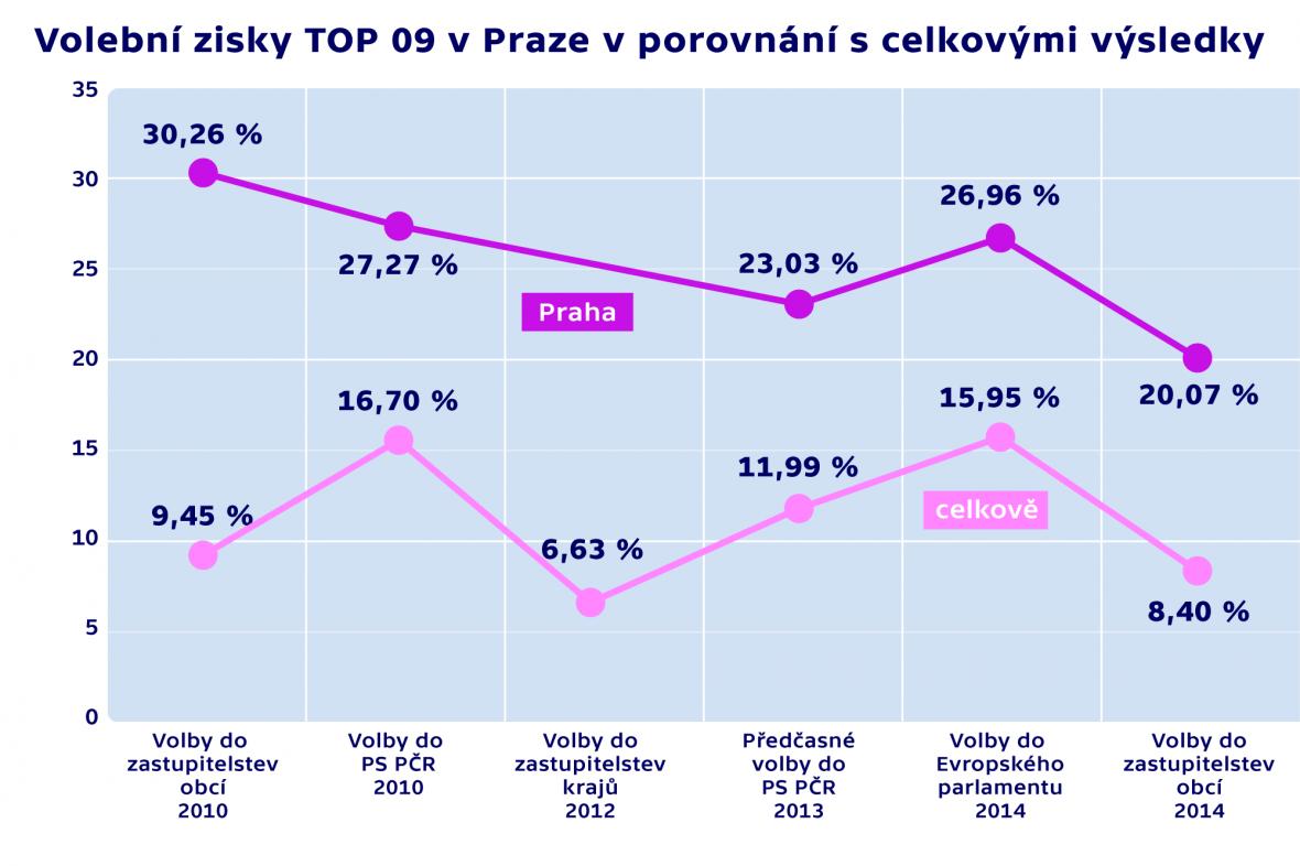 Volební zisky TOP 09 v Praze v porovnání s celkovými výsledky