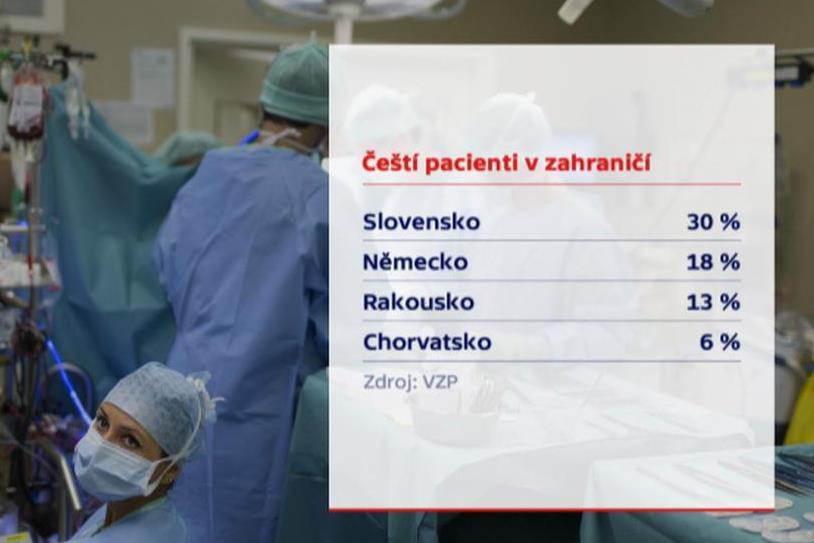Čeští pacienti v zahraničí