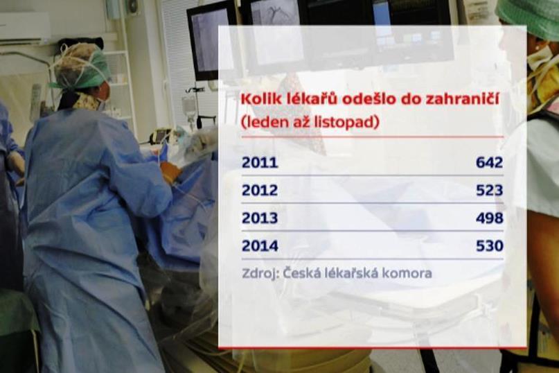 Odchody českých lékařů