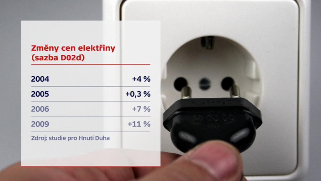 Změny cen elektřiny