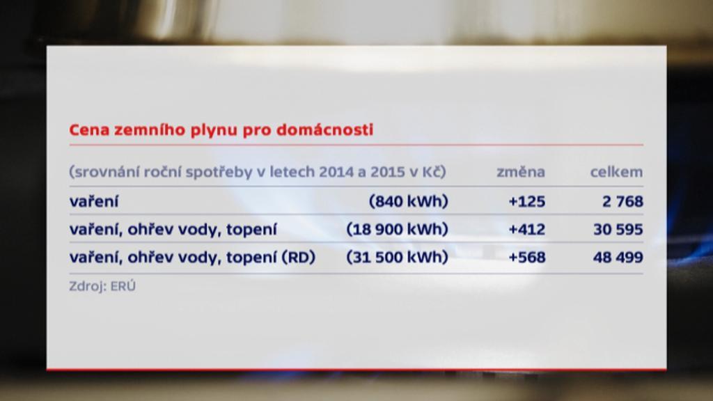 Cena zemního plynu pro domácnosti