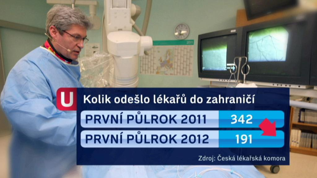 Počet odchodů českých lékařů do zahraničí
