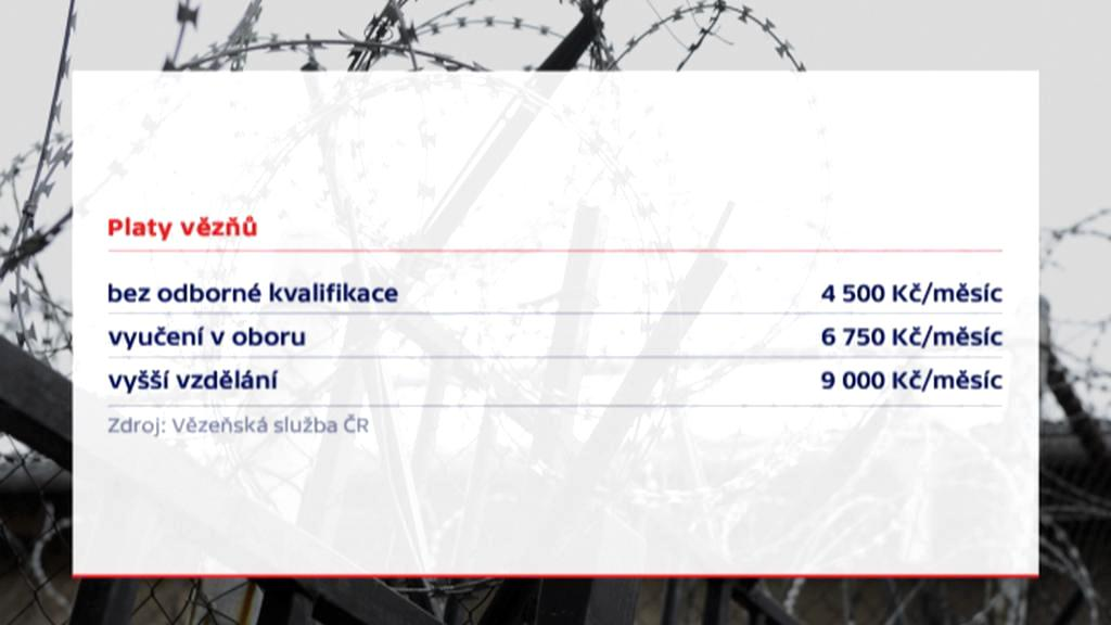 Platy vězňů