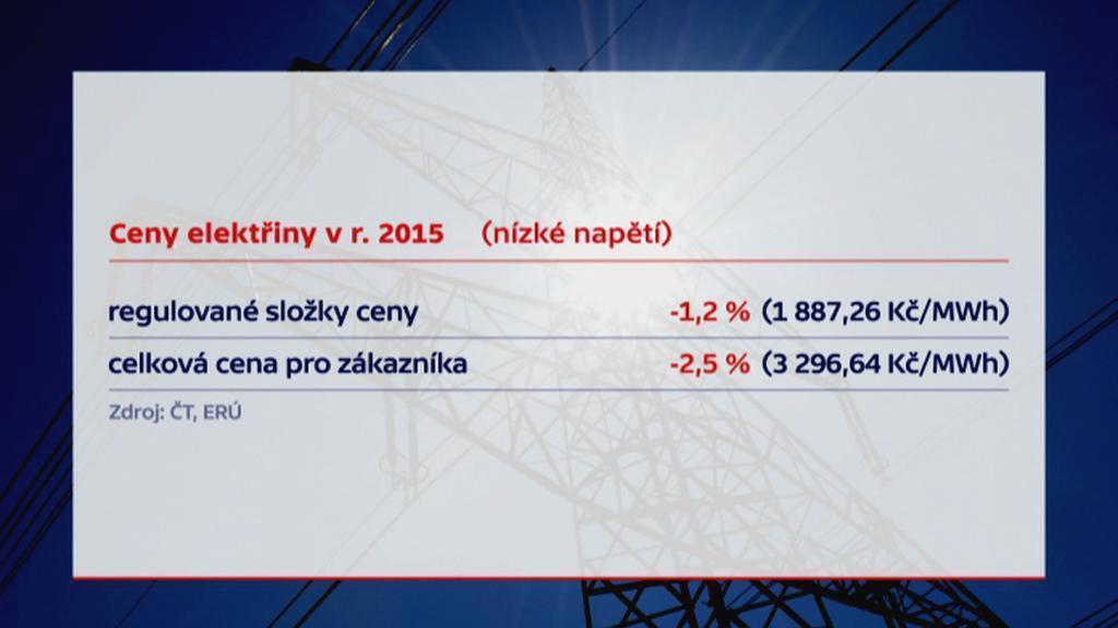 Ceny elektřiny pro rok 2015