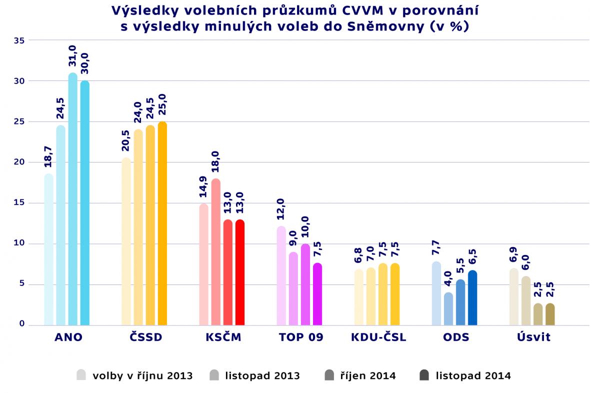 Průzkum agentury CVVM