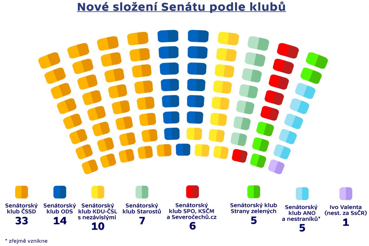 Nové složení senátu podle klubů