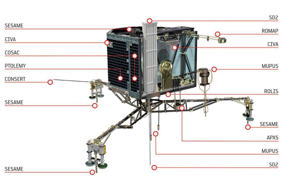 Modul Philae a umístění jeho přístrojů