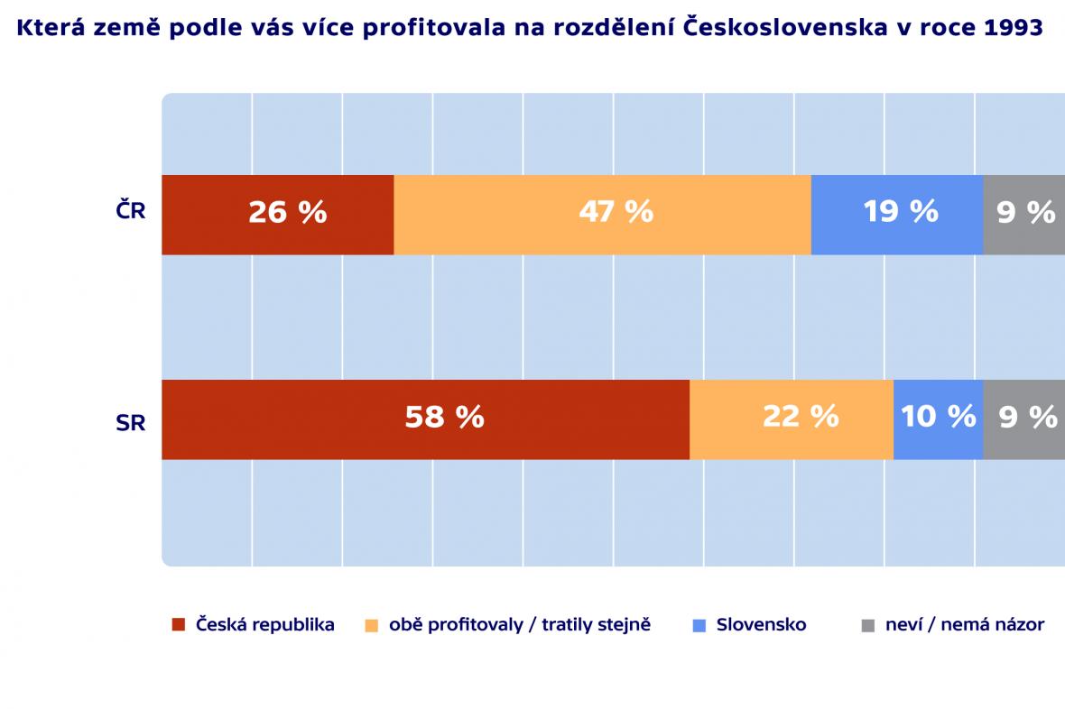Profit na rozdělení Československa