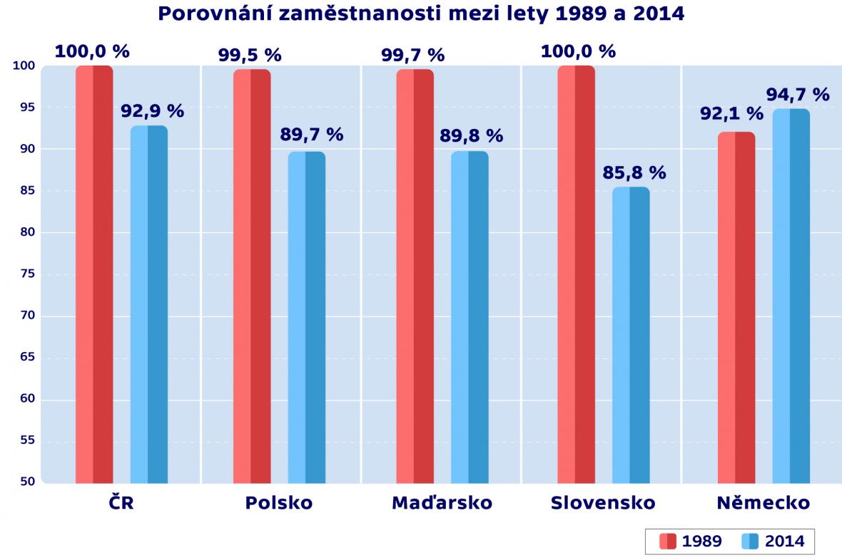 Porovnání zaměstnanosti mezi lety 1989 a 2014