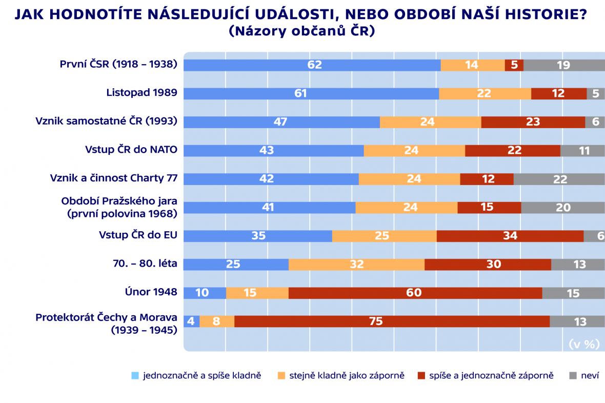 Hodnocení událostí České historie