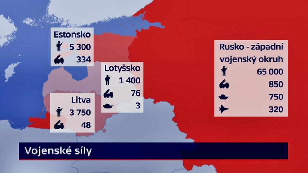 Porovnání vojenských sil Pobaltí a Ruska