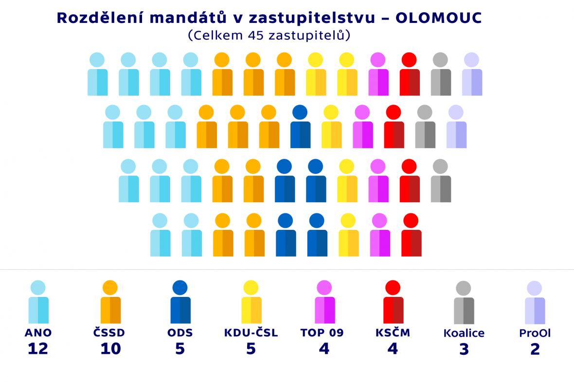 Rozdělení mandátů v zastupitelstvu –OLOMOUC