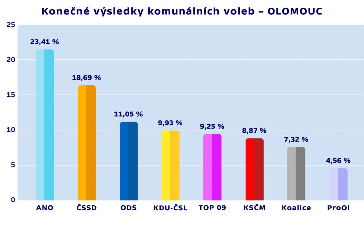 Konečné výsledky komunálních voleb – OLOMOUC