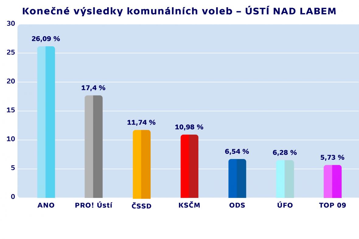 Konečné výsledky komunálních voleb – ÚSTÍ NAD LABEM