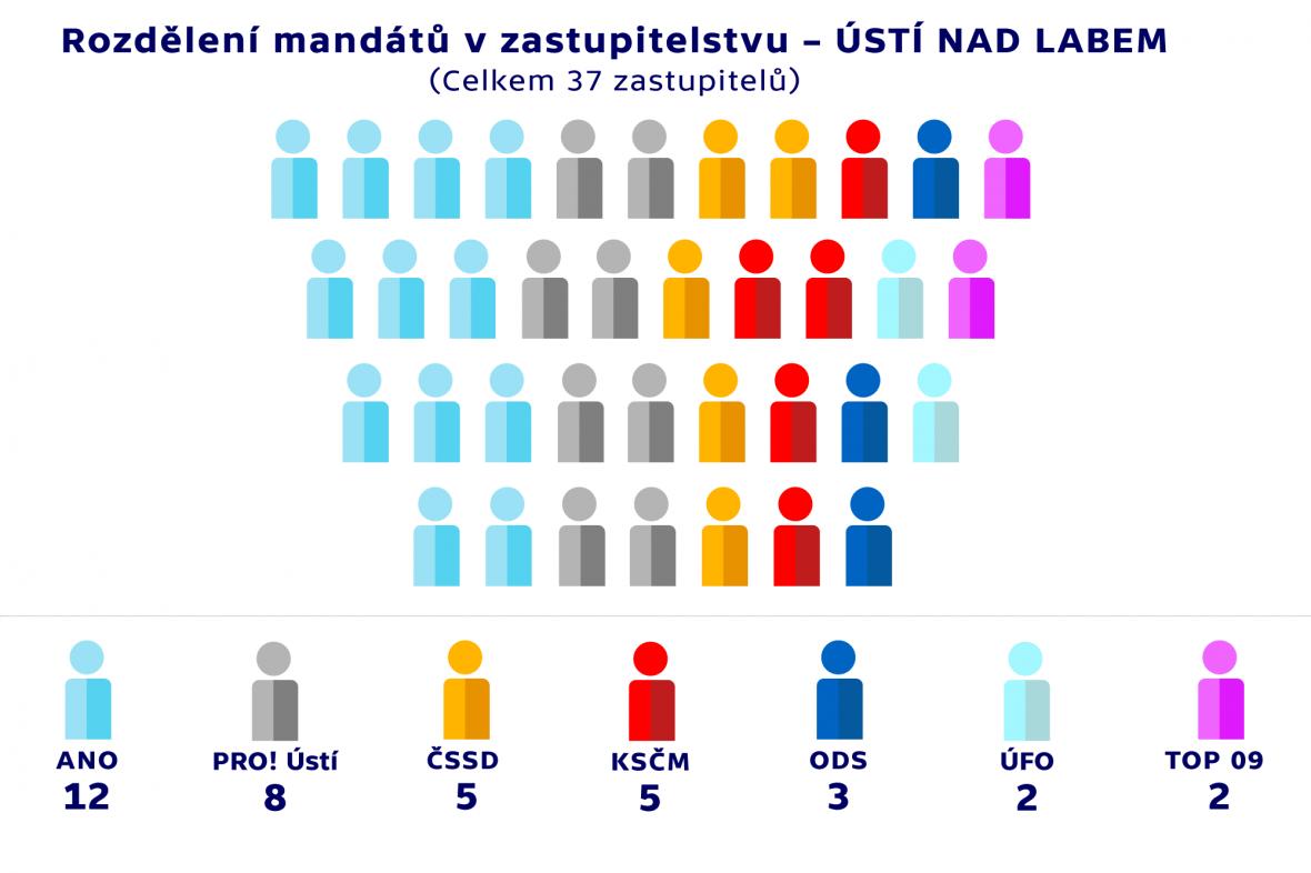 Rozdělení mandátů v zastupitelstvu –ÚSTÍ NAD LABEM