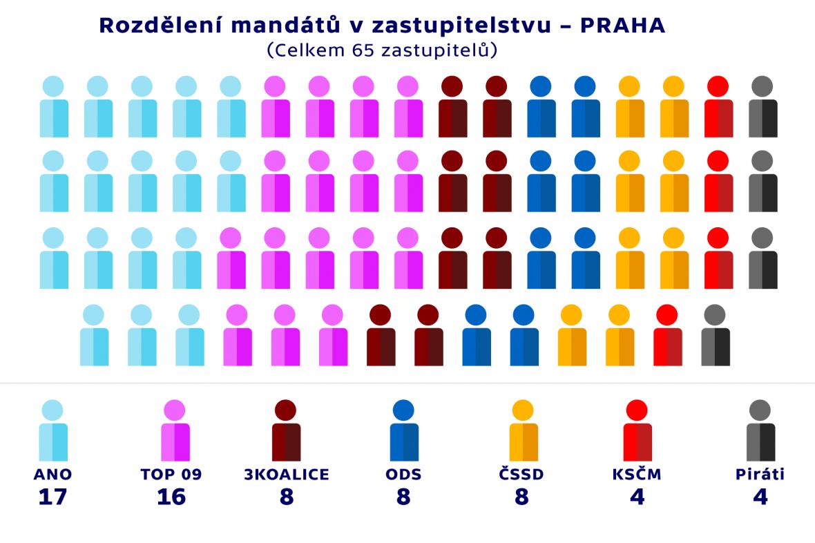 Rozdělení mandátů v zastupitelstvu –PRAHA