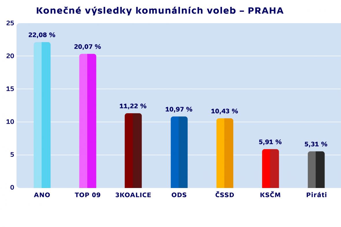Konečné výsledky komunálních voleb – PRAHA