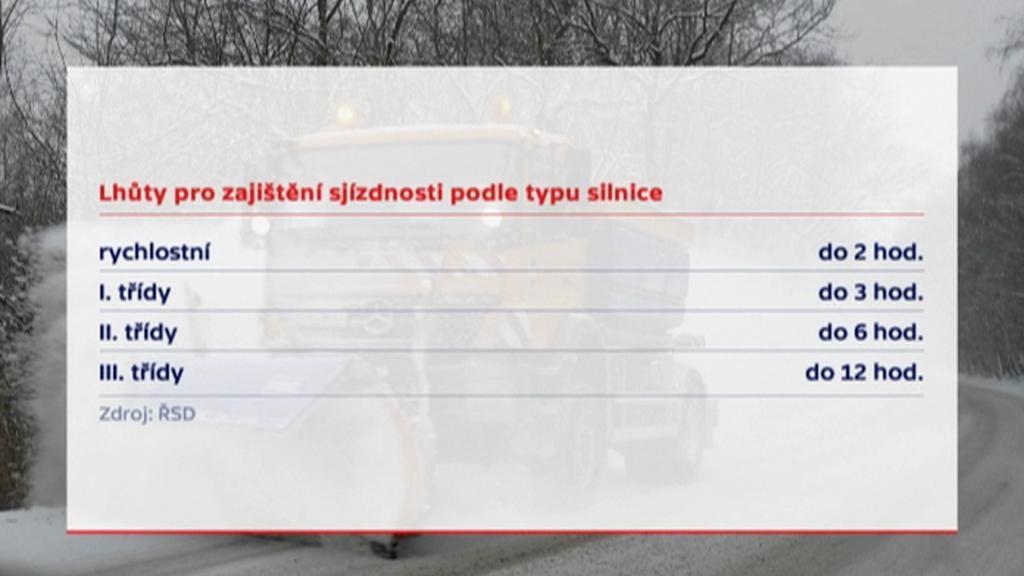 Lhůty pro zajištění sjízdnosti podle typu silnice