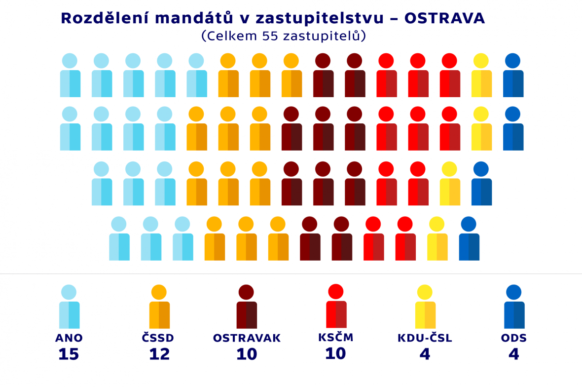 Rozdělení mandátů v zastupitelstvu –OSTRAVA