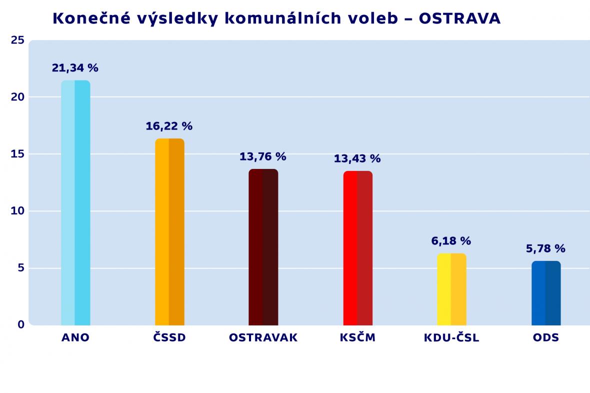 Konečné výsledky komunálních voleb – OSTRAVA