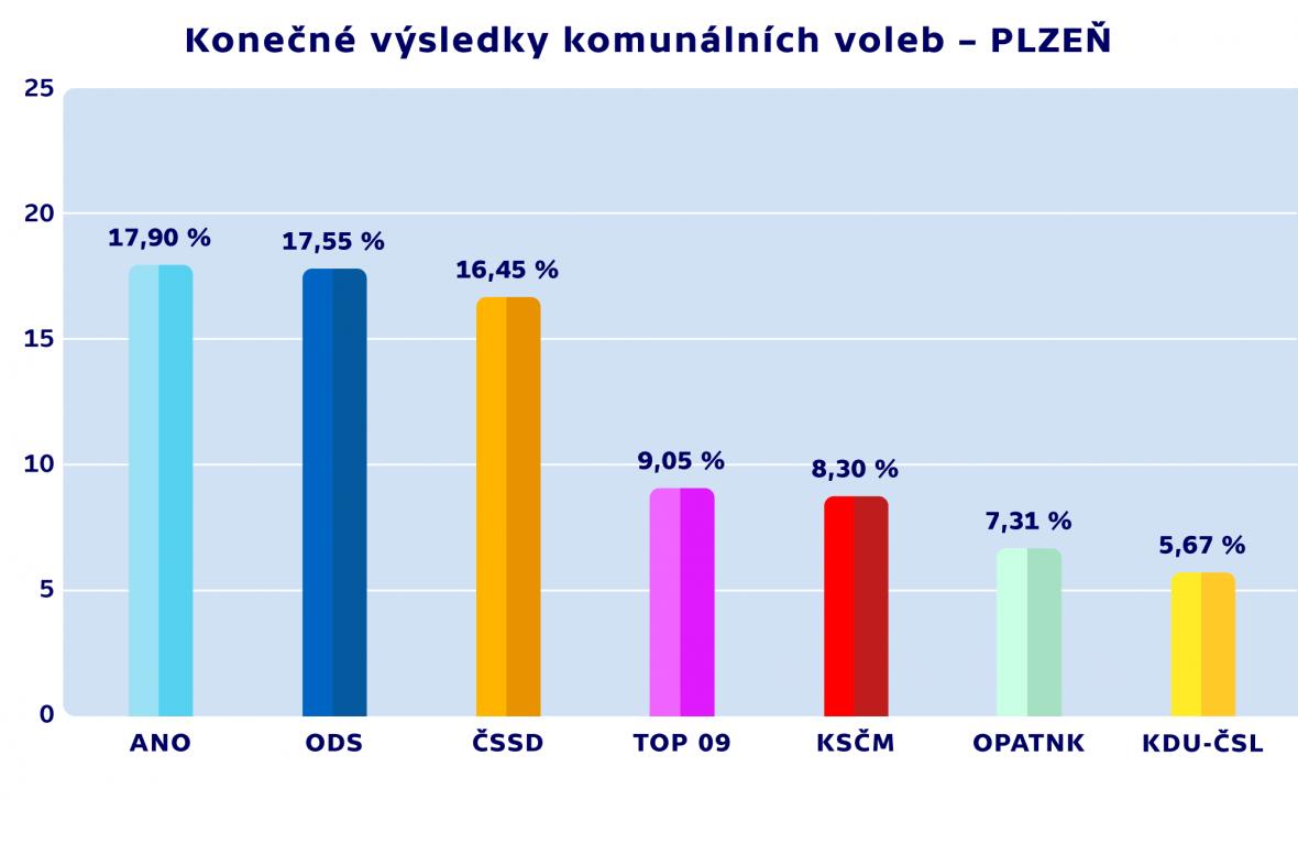 Konečné výsledky komunálních voleb – PLZEŇ
