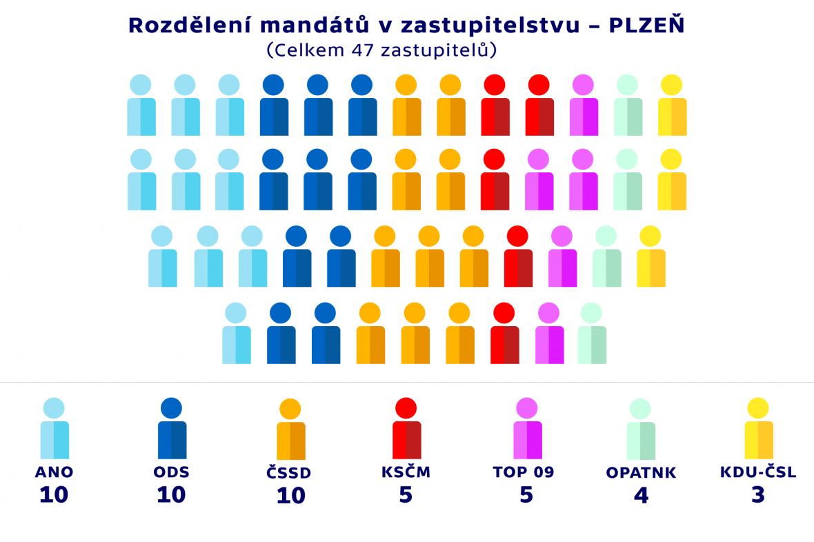 Rozdělení mandátů v zastupitelstvu –PLZEŇ