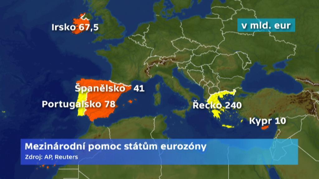 Mezinárodní pomoc státům eurozóny