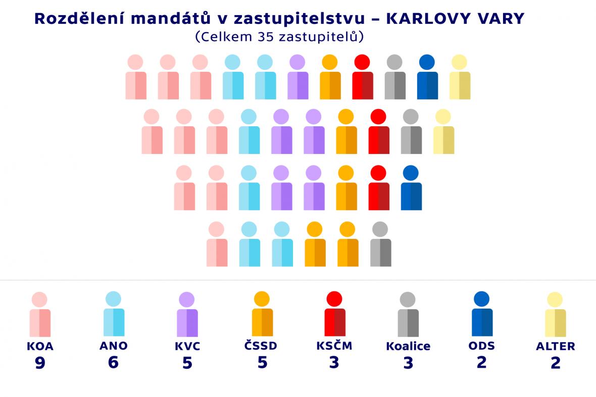 Rozdělení mandátů v zastupitelstvu –KARLOVY VARY