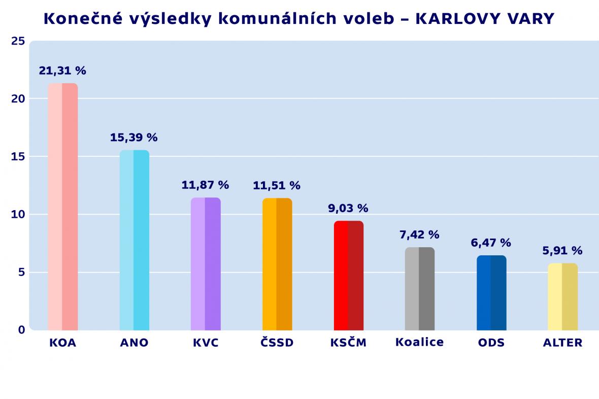 Konečné výsledky komunálních voleb – KARLOVY VARY
