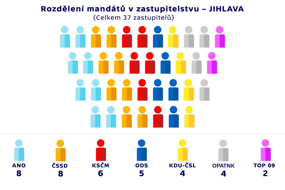 Rozdělení mandátů v zastupitelstvu –JIHLAVA