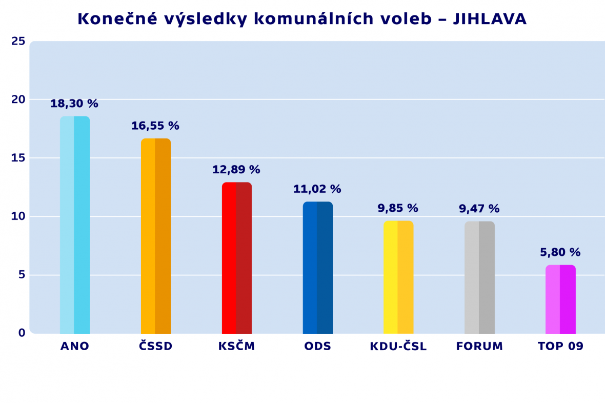 Konečné výsledky komunálních voleb – JIHLAVA