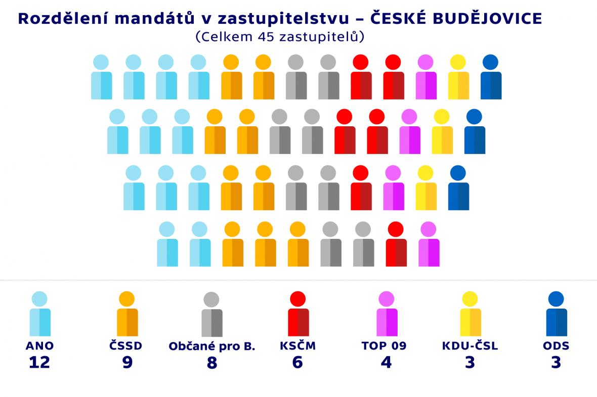 Rozdělení mandátů v zastupitelstvu –ČESKÉ BUDĚJOVICE