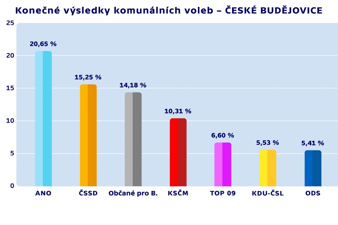Konečné výsledky komunálních voleb – ČESKÉ BUDĚJOVICE