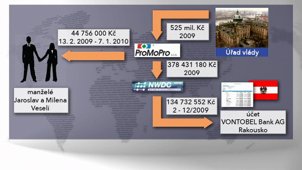 Finanční toky v kauze ProMoPro