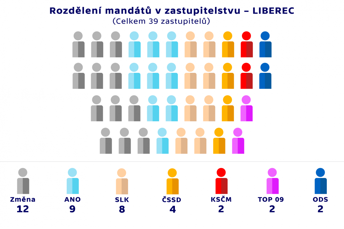 Rozdělení mandátů v zastupitelstvu –LIBEREC