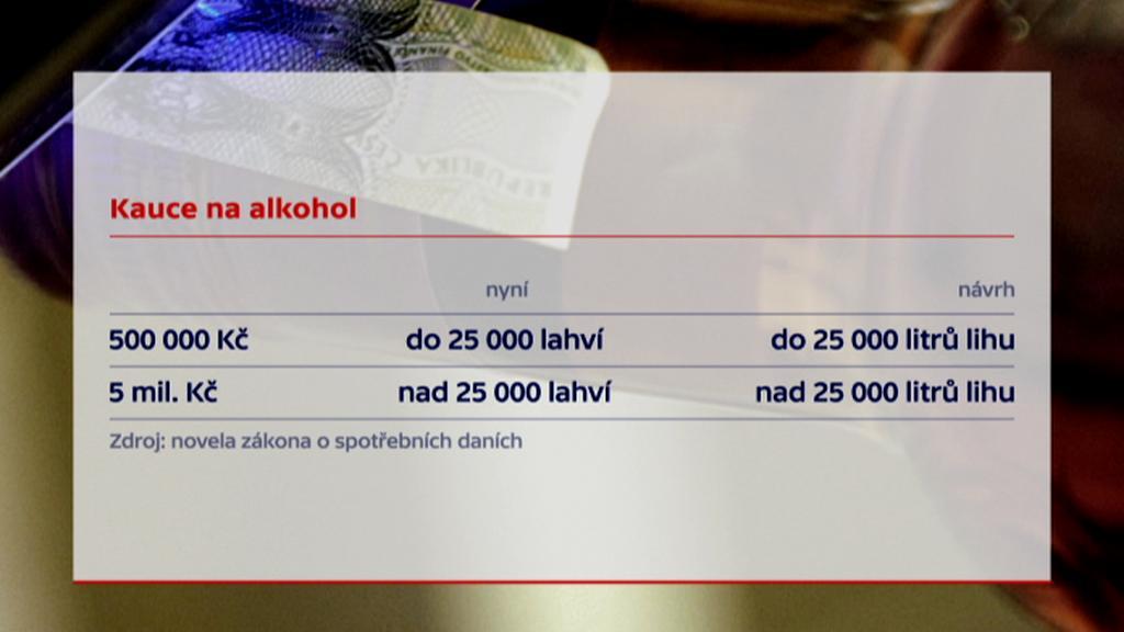 Kauce na alkohol