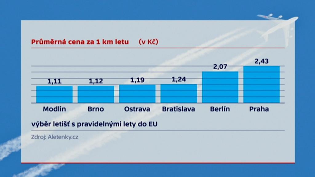 Nejlevněji vycházejí lety z letiště Varšava-Modlin