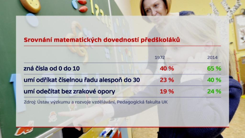 Srovnání matematických dovedností předškoláků
