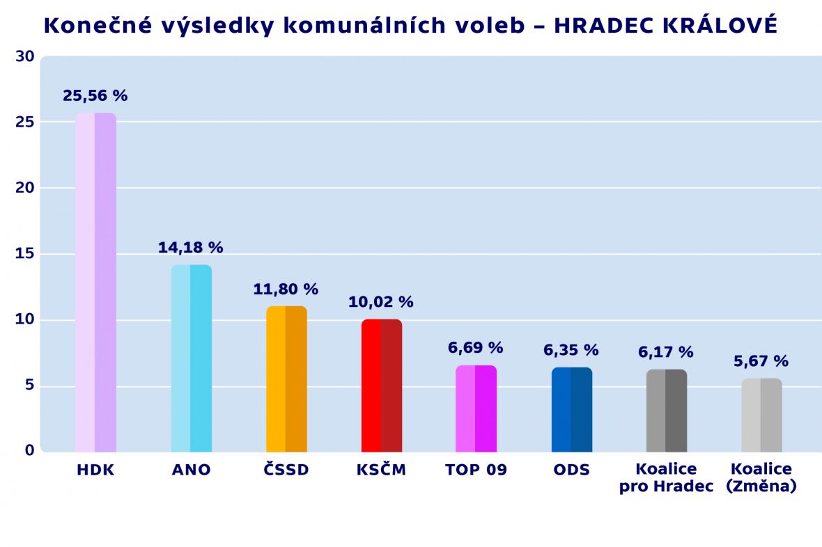 Konečné výsledky komunálních voleb – HRADEC KRÁLOVÉ