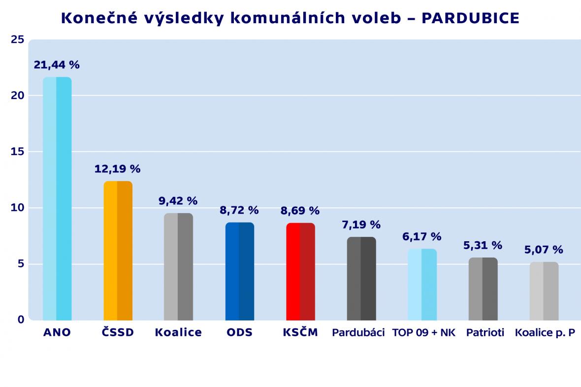Konečné výsledky komunálních voleb – PARDUBICE