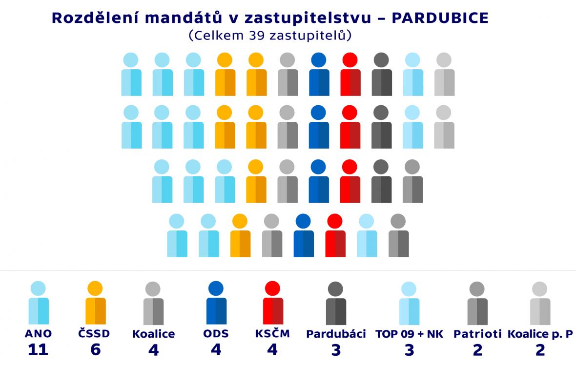 Rozdělení mandátů v zastupitelstvu –PARDUBICE