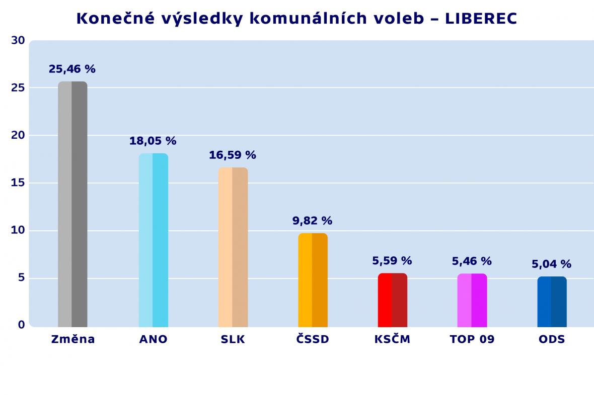 Konečné výsledky komunálních voleb – LIBEREC