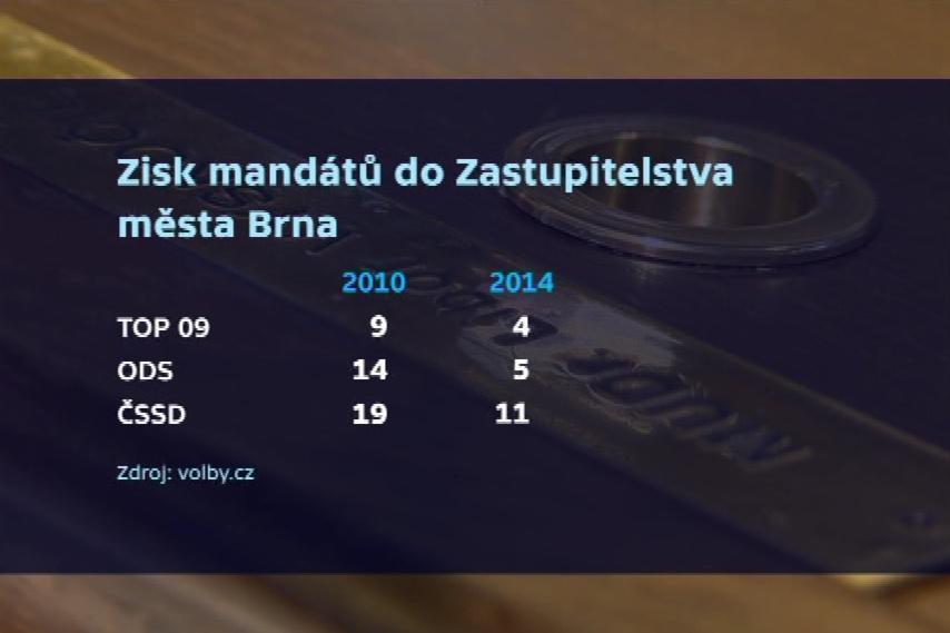 ČSSD přišla o osm křesel, méně zastupitelů má i ODS a TOP 09