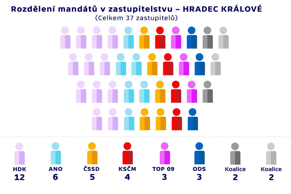 Rozdělení mandátů v zastupitelstvu –HRADEC KRÁLOVÉ