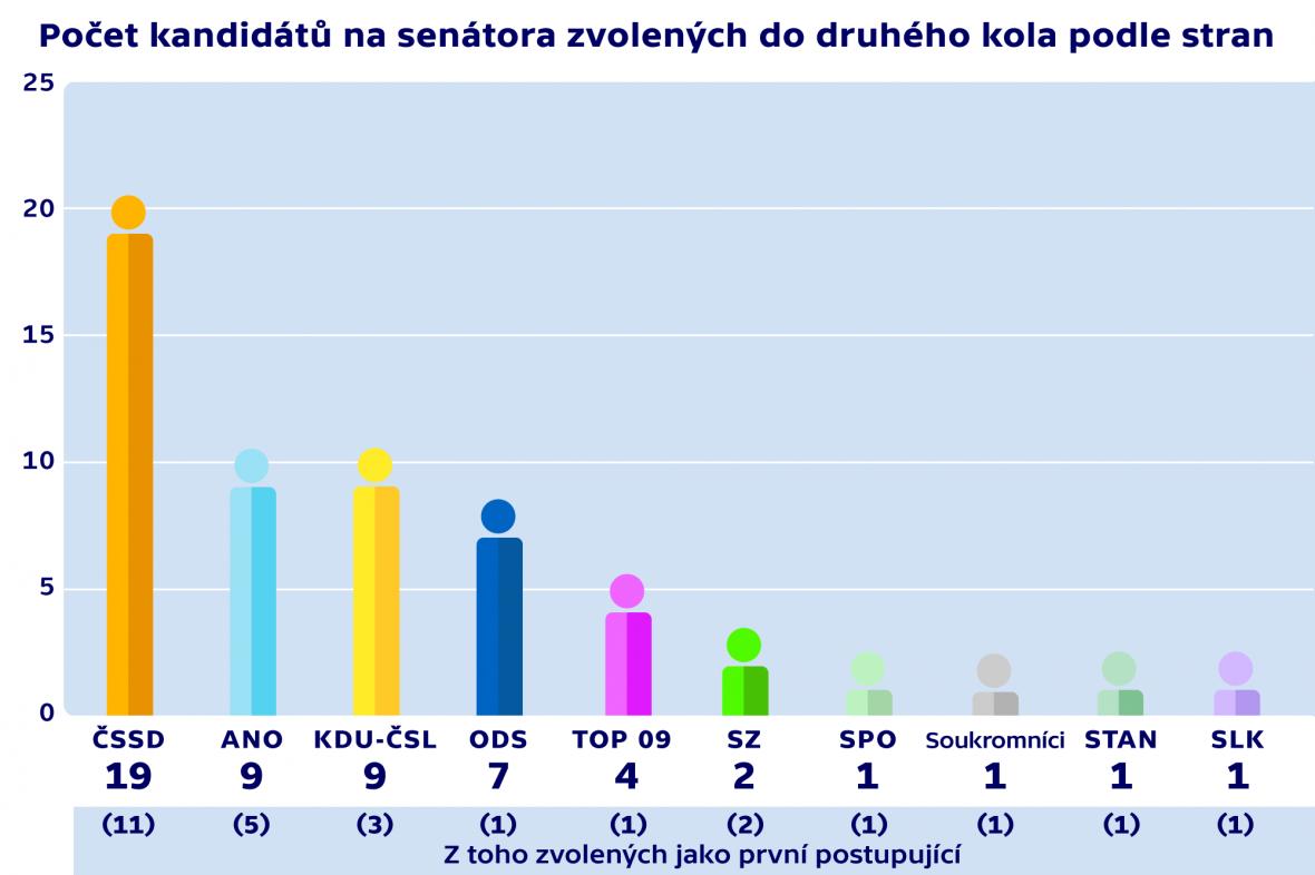 Počet kandidátů na senátora zvolených do druhého kola podle stran